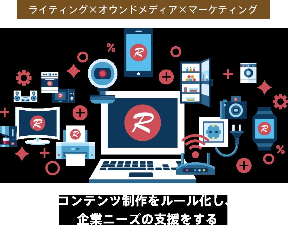 ライティング×オウンドメディア×マーケティング コンテンツ制作をルール化し、企業ニーズの支援をする